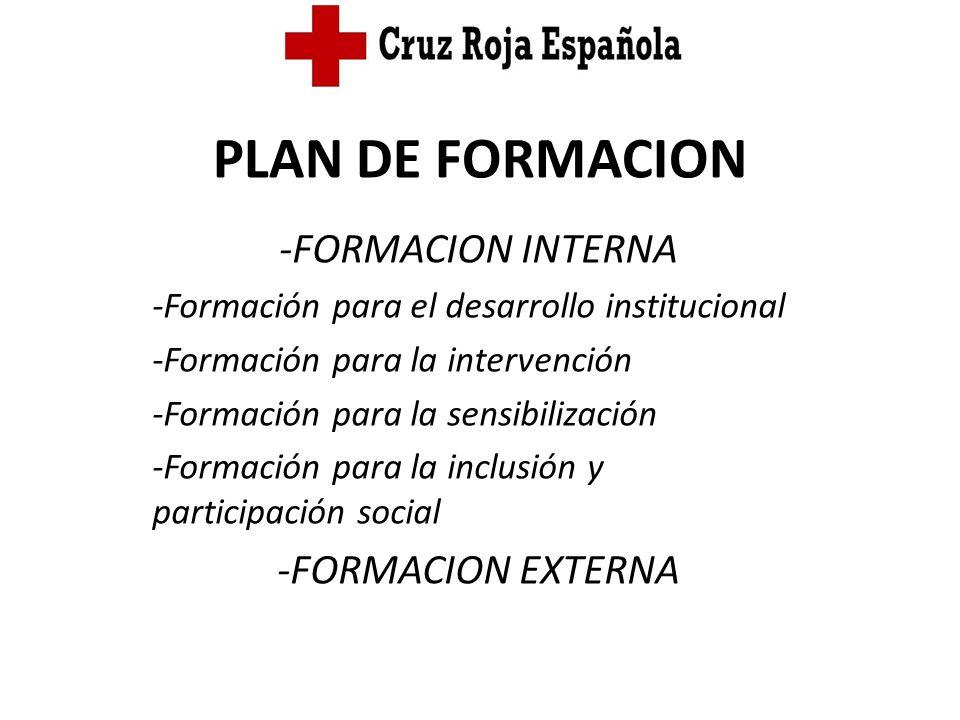 PLAN DE FORMACION -FORMACION INTERNA -Formación para el desarrollo institucional -Formación para la intervención -Formación para la sensibilización -F
