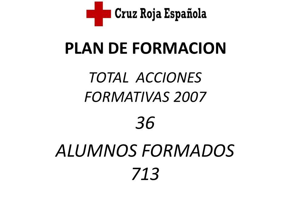 PLAN DE FORMACION TOTAL ACCIONES FORMATIVAS 2007 36 ALUMNOS FORMADOS 713
