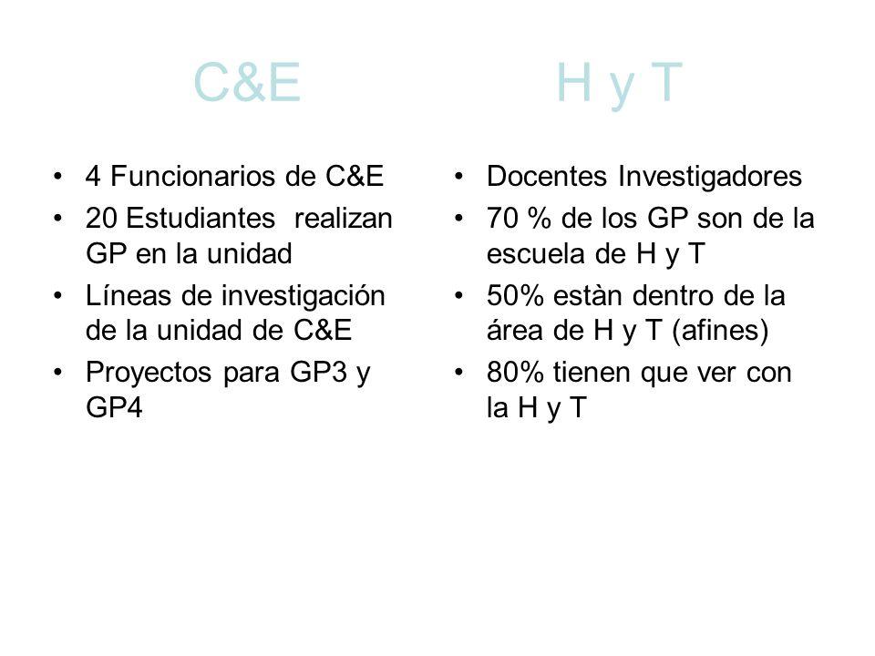 C&E H y T 4 Funcionarios de C&E 20 Estudiantes realizan GP en la unidad Líneas de investigación de la unidad de C&E Proyectos para GP3 y GP4 Docentes Investigadores 70 % de los GP son de la escuela de H y T 50% estàn dentro de la área de H y T (afines) 80% tienen que ver con la H y T