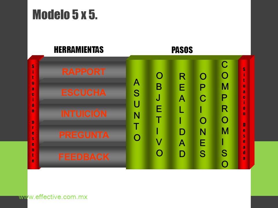 Modelo 5 x 5. HERRAMIENTAS www.effective.com.mx PASOS Situación presenteSituación presente RAPPORT ESCUCHAINTUICIÓNPREGUNTA FEEDBACK ASUNTOASUNTO OBJE