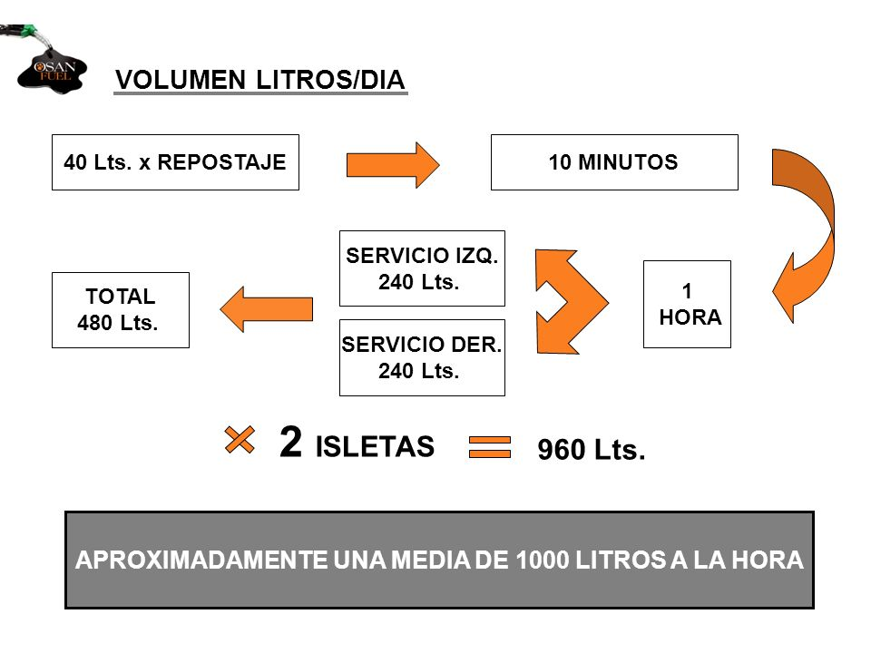 VOLUMEN LITROS/DIA 40 Lts. x REPOSTAJE10 MINUTOS 1 HORA SERVICIO IZQ. 240 Lts. SERVICIO DER. 240 Lts. TOTAL 480 Lts. APROXIMADAMENTE UNA MEDIA DE 1000