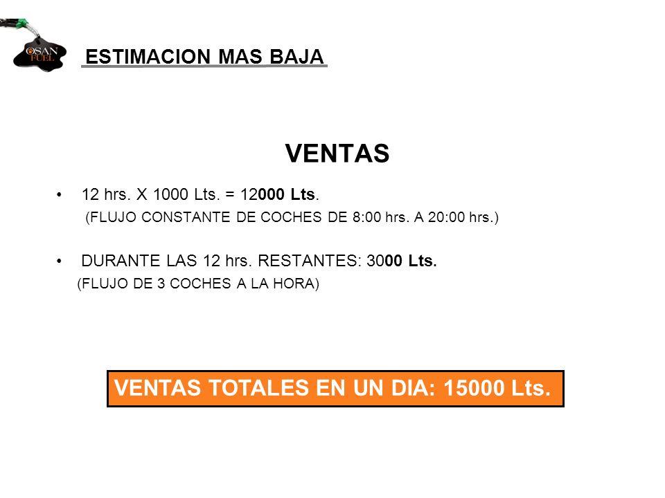 ESTIMACION MAS BAJA VENTAS 12 hrs. X 1000 Lts. = 12000 Lts. (FLUJO CONSTANTE DE COCHES DE 8:00 hrs. A 20:00 hrs.) DURANTE LAS 12 hrs. RESTANTES: 3000