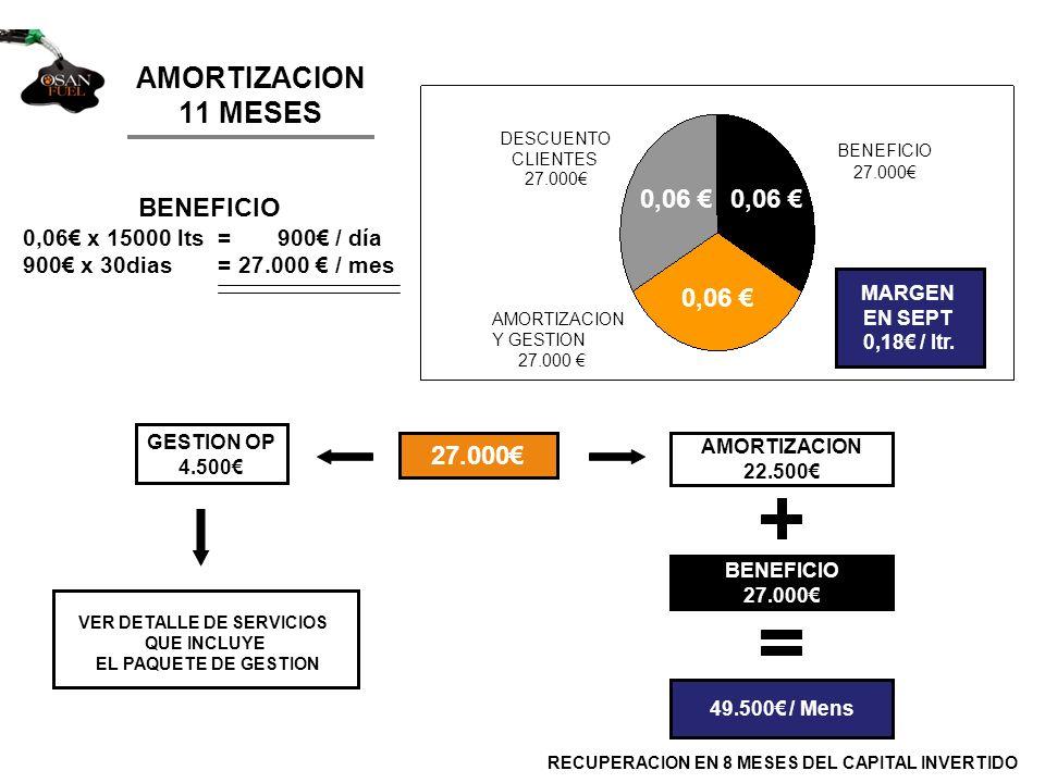 AMORTIZACION 11 MESES BENEFICIO 0,06 x 15000 lts = 900 / día 900 x 30dias = 27.000 / mes 27.000 GESTION OP 4.500 AMORTIZACION 22.500 BENEFICIO 27.000