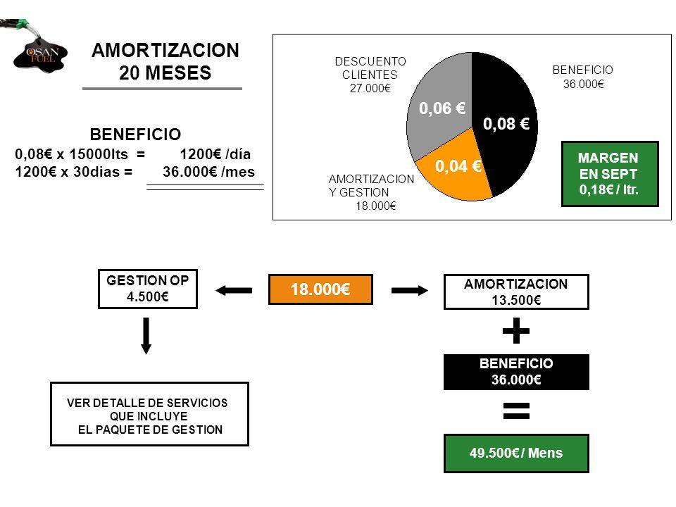 AMORTIZACION 20 MESES BENEFICIO 0,08 x 15000lts = 1200 /día 1200 x 30dias = 36.000 /mes 18.000 AMORTIZACION 13.500 BENEFICIO 36.000 49.500 / Mens MARG