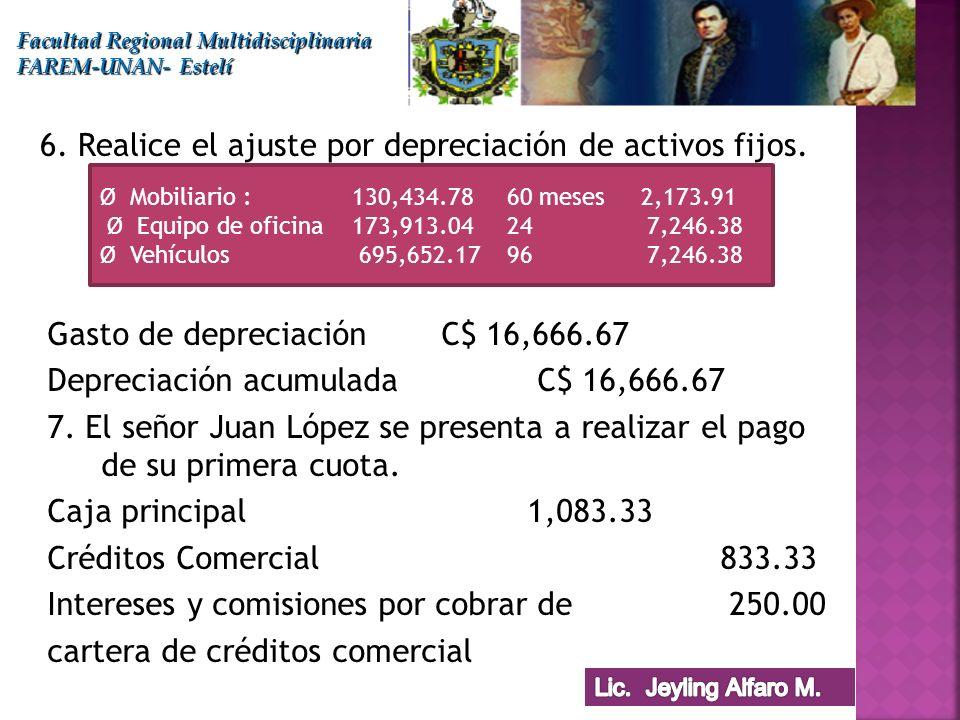 Gasto de depreciación C$ 16,666.67 Depreciación acumulada C$ 16,666.67 7. El señor Juan López se presenta a realizar el pago de su primera cuota. Caja