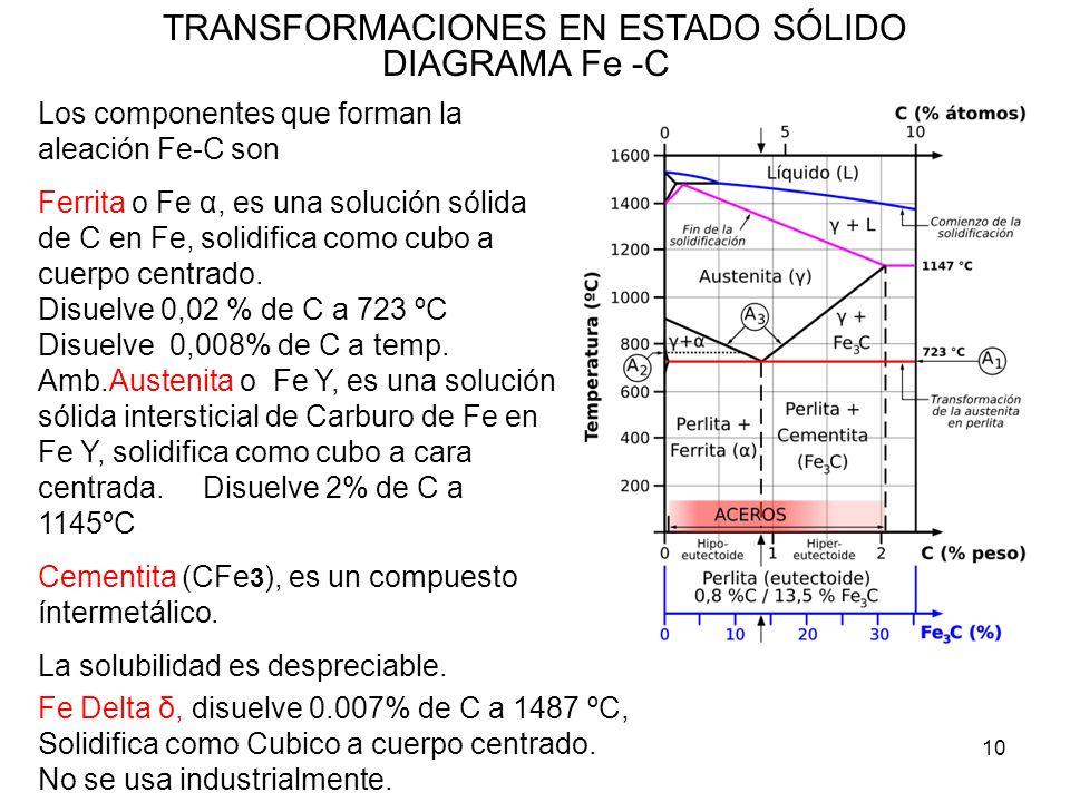 10 TRANSFORMACIONES EN ESTADO SÓLIDO DIAGRAMA Fe -C Los componentes que forman la aleación Fe-C son Ferrita o Fe α, es una solución sólida de C en Fe,
