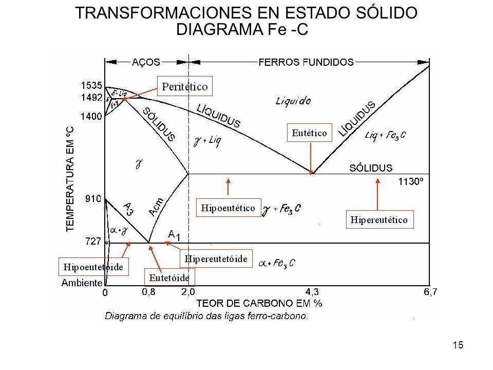 15 TRANSFORMACIONES EN ESTADO SÓLIDO DIAGRAMA Fe -C