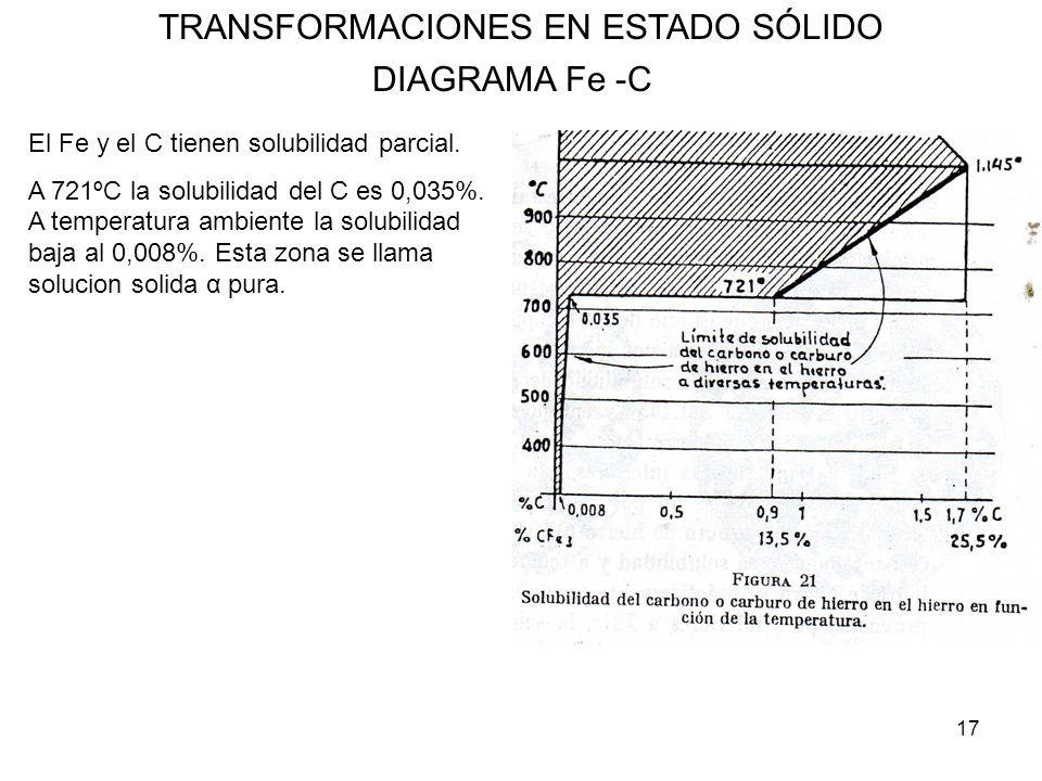 17 TRANSFORMACIONES EN ESTADO SÓLIDO DIAGRAMA Fe -C El Fe y el C tienen solubilidad parcial. A 721ºC la solubilidad del C es 0,035%. A temperatura amb
