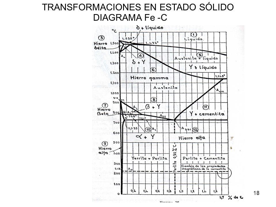 18 TRANSFORMACIONES EN ESTADO SÓLIDO DIAGRAMA Fe -C
