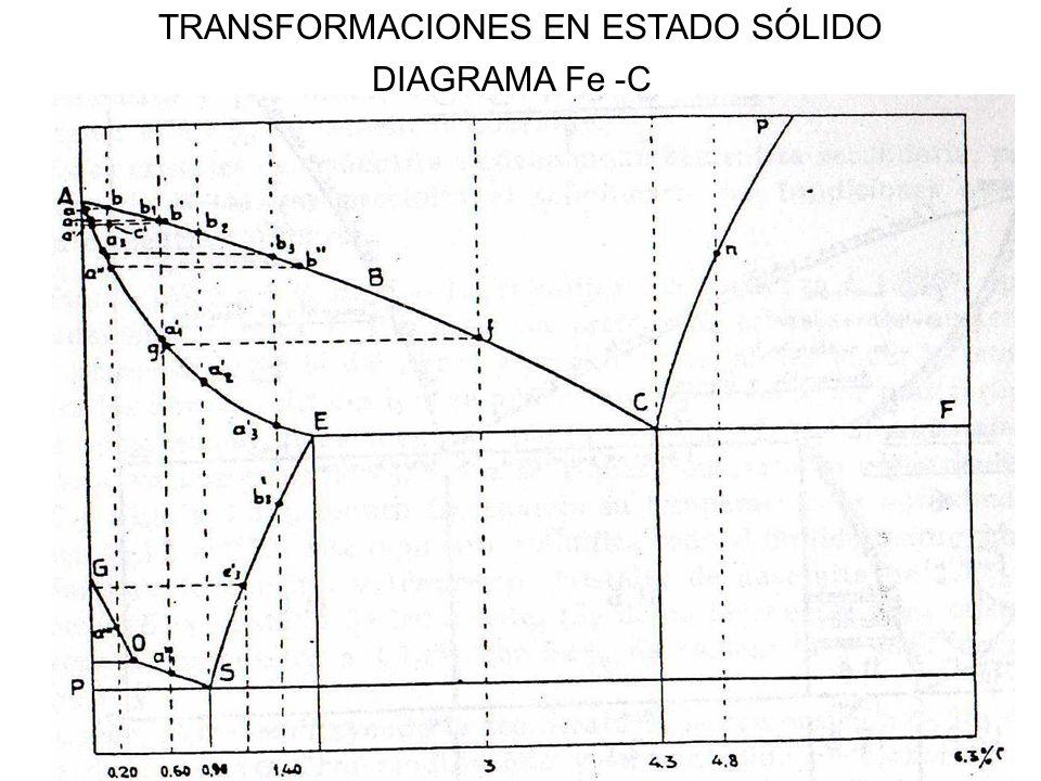 19 TRANSFORMACIONES EN ESTADO SÓLIDO DIAGRAMA Fe -C