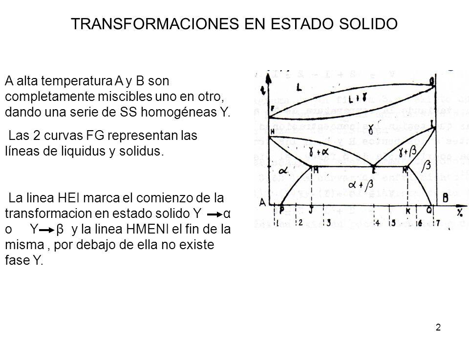 2 TRANSFORMACIONES EN ESTADO SOLIDO A alta temperatura A y B son completamente miscibles uno en otro, dando una serie de SS homogéneas Υ. Las 2 curvas