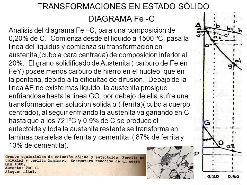 20 TRANSFORMACIONES EN ESTADO SÓLIDO DIAGRAMA Fe -C Analisis del diagrama Fe –C, para una composicion de 0,20% de C. Comienza desde el liquido a 1500