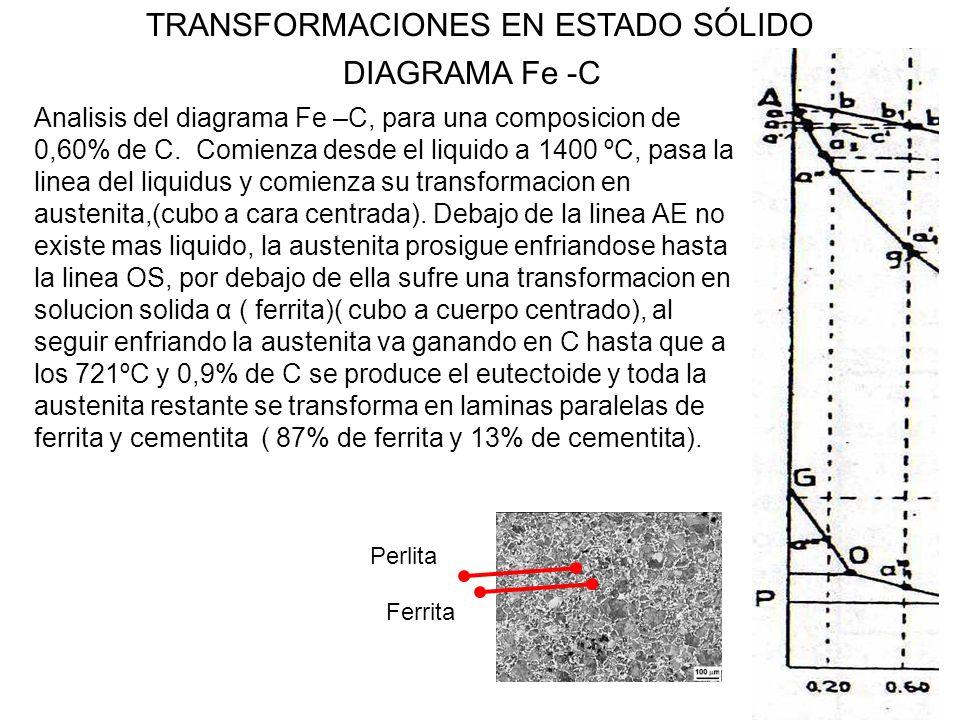 21 TRANSFORMACIONES EN ESTADO SÓLIDO DIAGRAMA Fe -C Analisis del diagrama Fe –C, para una composicion de 0,60% de C. Comienza desde el liquido a 1400