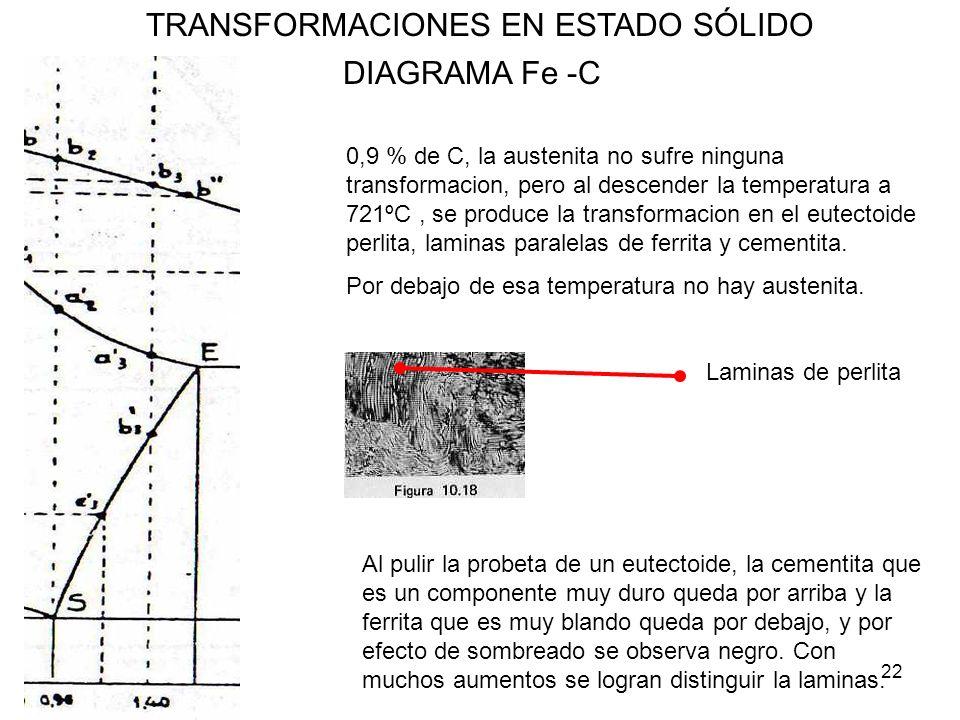 22 TRANSFORMACIONES EN ESTADO SÓLIDO DIAGRAMA Fe -C 0,9 % de C, la austenita no sufre ninguna transformacion, pero al descender la temperatura a 721ºC