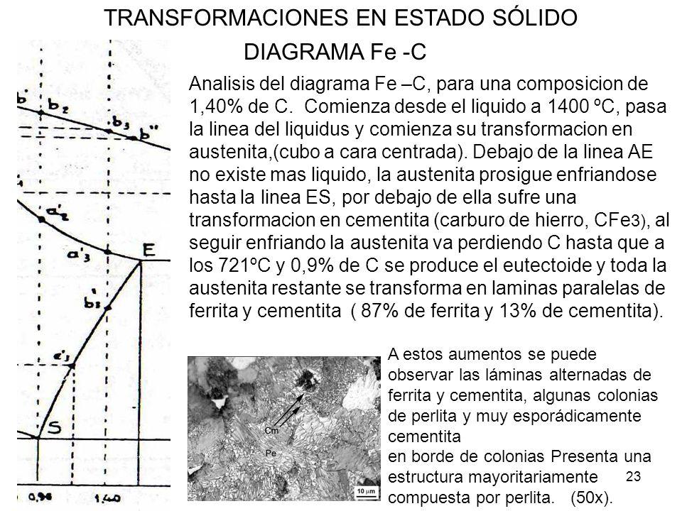 23 TRANSFORMACIONES EN ESTADO SÓLIDO DIAGRAMA Fe -C Analisis del diagrama Fe –C, para una composicion de 1,40% de C. Comienza desde el liquido a 1400