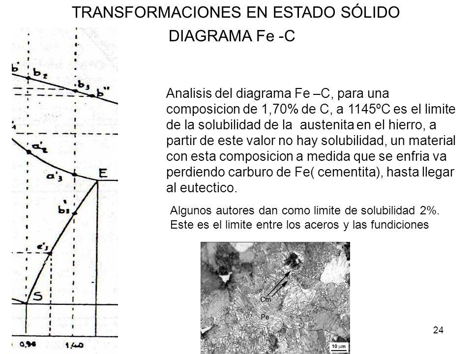 24 TRANSFORMACIONES EN ESTADO SÓLIDO DIAGRAMA Fe -C Analisis del diagrama Fe –C, para una composicion de 1,70% de C, a 1145ºC es el limite de la solub