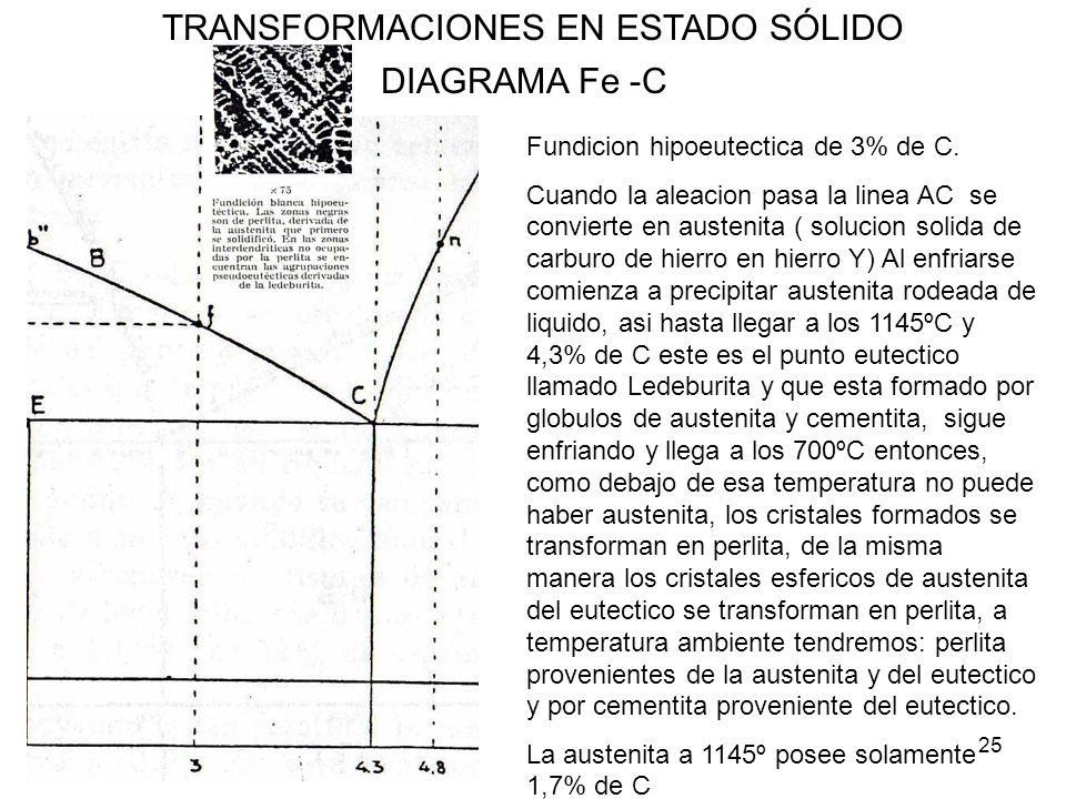 25 TRANSFORMACIONES EN ESTADO SÓLIDO DIAGRAMA Fe -C Fundicion hipoeutectica de 3% de C. Cuando la aleacion pasa la linea AC se convierte en austenita