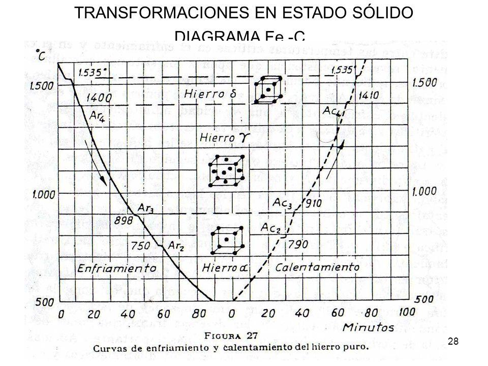 28 TRANSFORMACIONES EN ESTADO SÓLIDO DIAGRAMA Fe -C