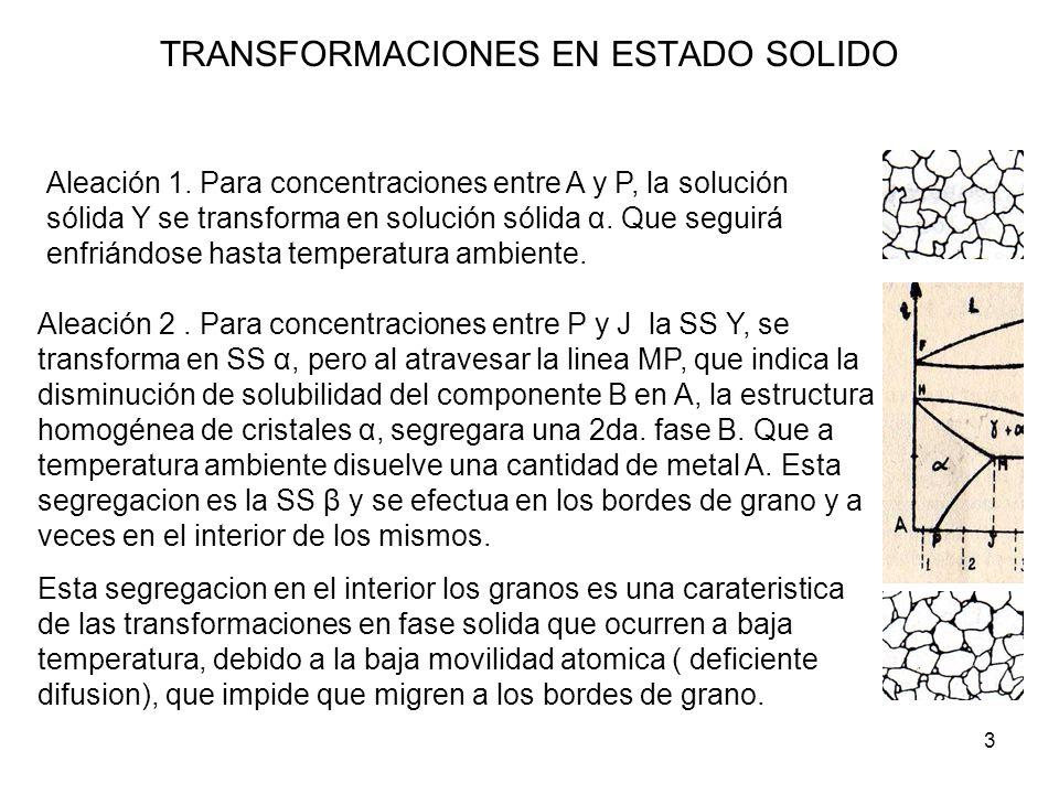 3 TRANSFORMACIONES EN ESTADO SOLIDO Aleación 1. Para concentraciones entre A y P, la solución sólida Υ se transforma en solución sólida α. Que seguirá