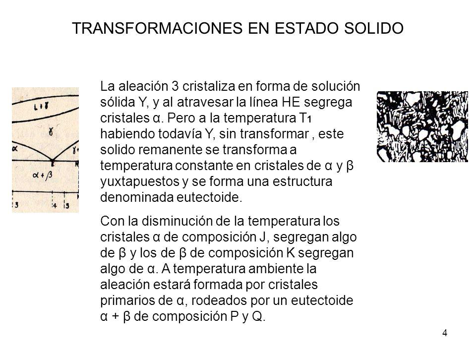 5 TRANSFORMACIONES EN ESTADO SÓLIDO La aleacion 4, solidifica en primera instancia como SS Υ, que se enfria sin sufrir alteraciones hasta llegar al punto E, donde coinciden las lineas de comienzo y fin de la solidificacion en estado solido, A esta temperatura la SS Υ se transfrorma isotermicamente en el eutectoide α + β.