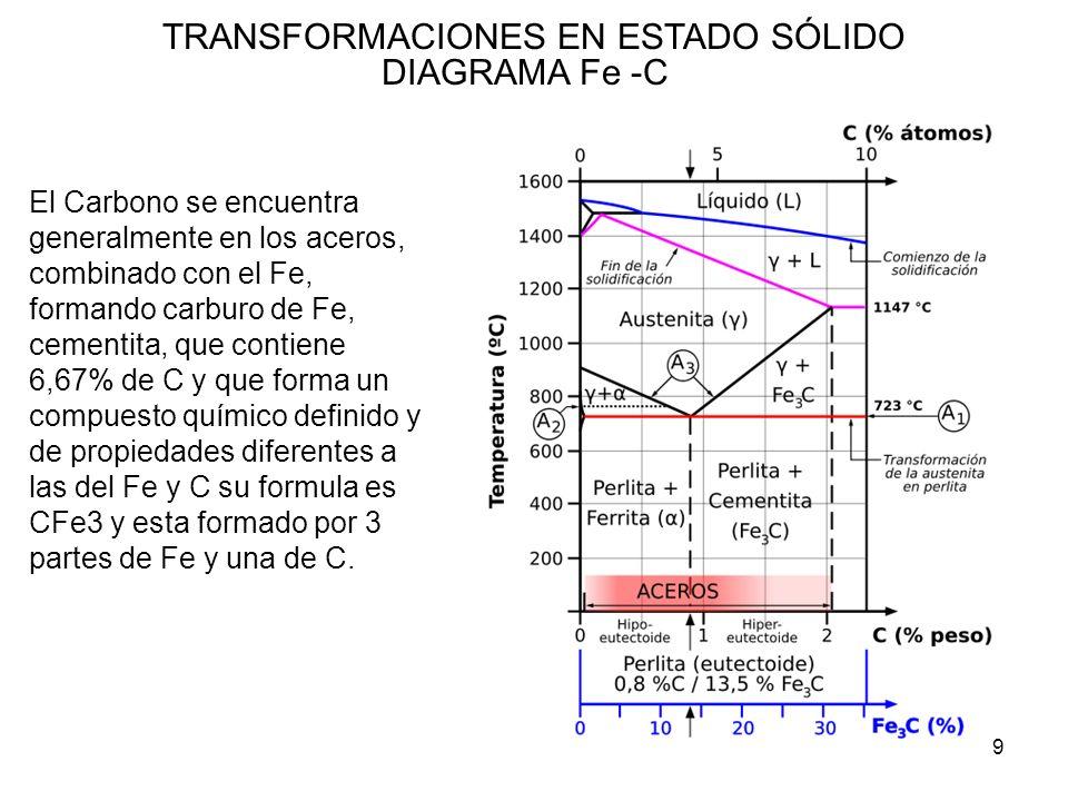 9 TRANSFORMACIONES EN ESTADO SÓLIDO DIAGRAMA Fe -C El Carbono se encuentra generalmente en los aceros, combinado con el Fe, formando carburo de Fe, ce