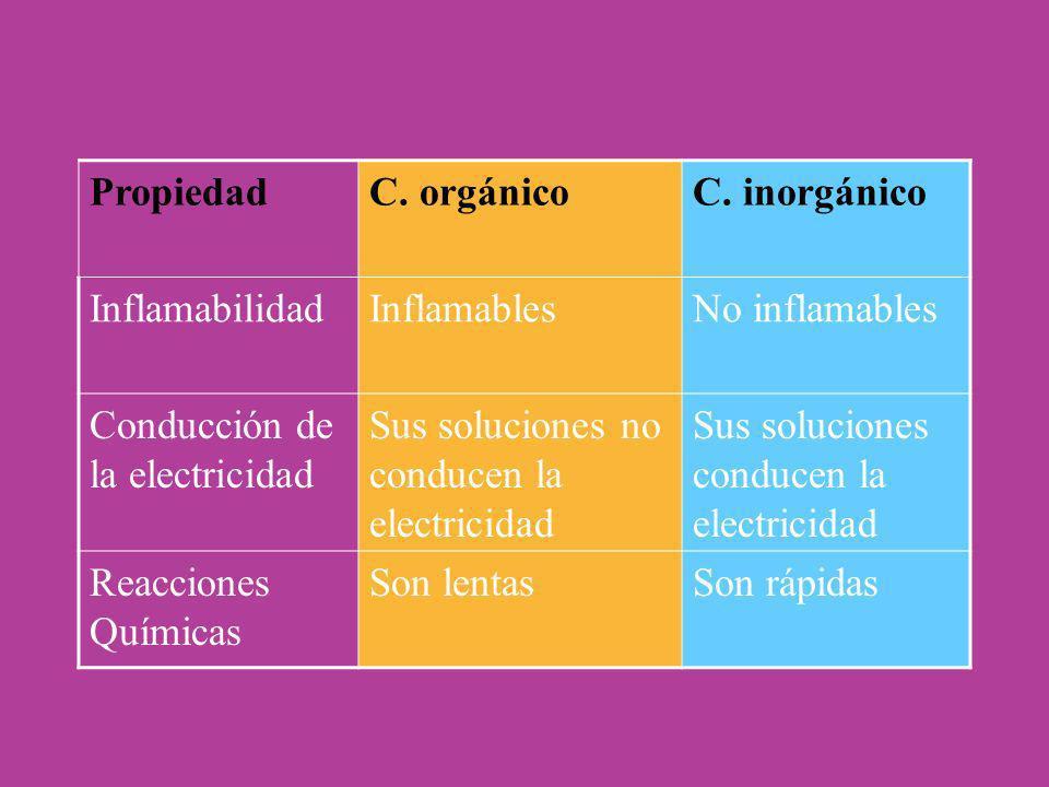 PropiedadC. orgánicoC. inorgánico InflamabilidadInflamablesNo inflamables Conducción de la electricidad Sus soluciones no conducen la electricidad Sus