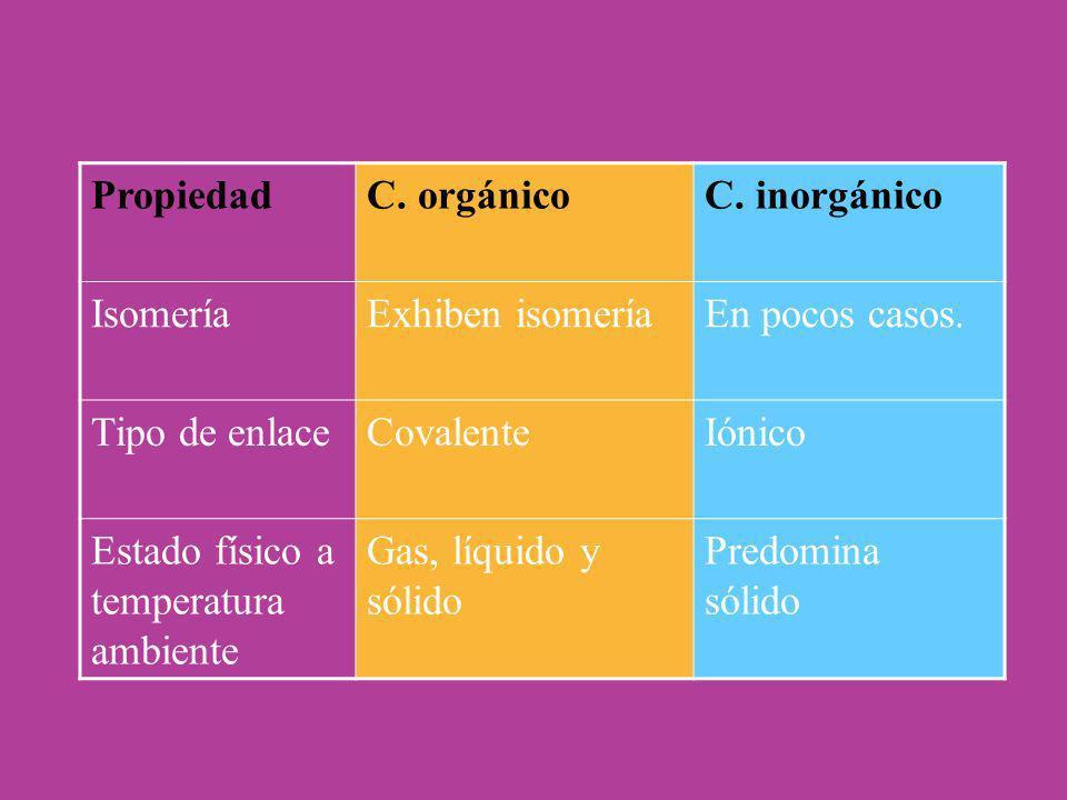 PropiedadC. orgánicoC. inorgánico IsomeríaExhiben isomeríaEn pocos casos. Tipo de enlaceCovalenteIónico Estado físico a temperatura ambiente Gas, líqu