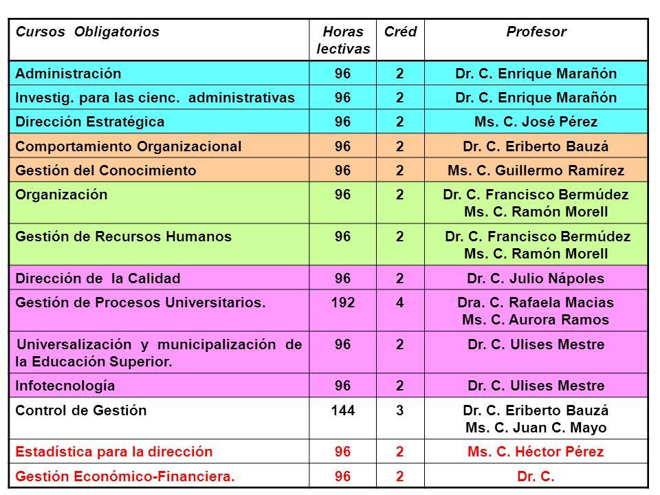 Cursos ObligatoriosHoras lectivas CrédProfesor Administración962Dr. C. Enrique Marañón Investig. para las cienc. administrativas962Dr. C. Enrique Mara