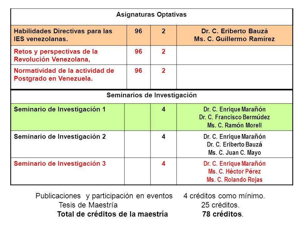Asignaturas Optativas Habilidades Directivas para las IES venezolanas. 962Dr. C. Eriberto Bauzá Ms. C. Guillermo Ramírez Retos y perspectivas de la Re