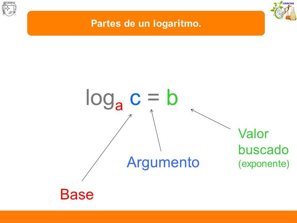 log a c = b Base Argumento Valor buscado (exponente) Partes de un logaritmo.