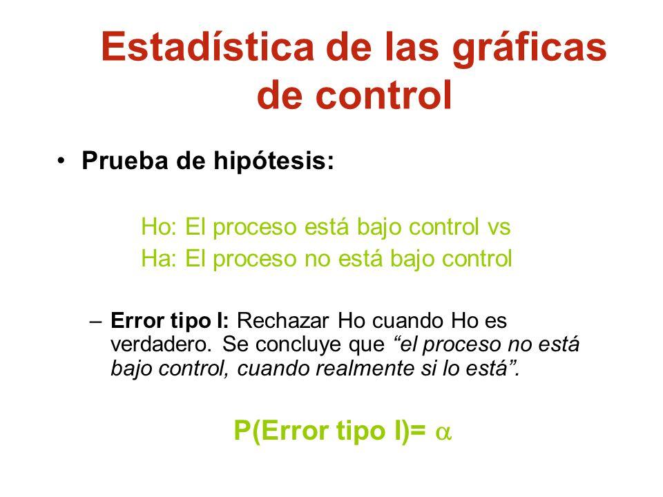 Estadística de las gráficas de control Prueba de hipótesis: Ho: El proceso está bajo control vs Ha: El proceso no está bajo control –Error tipo I: Rec