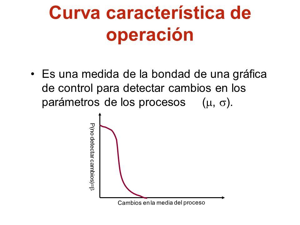 Curva característica de operación Es una medida de la bondad de una gráfica de control para detectar cambios en los parámetros de los procesos (, ). P