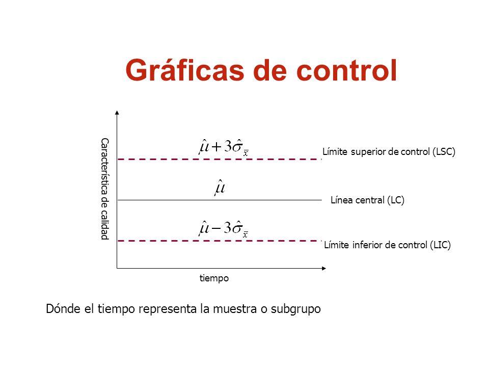 Gráficos de Control por Atributos ¿Cuándo debe usarse cada uno de ellos.