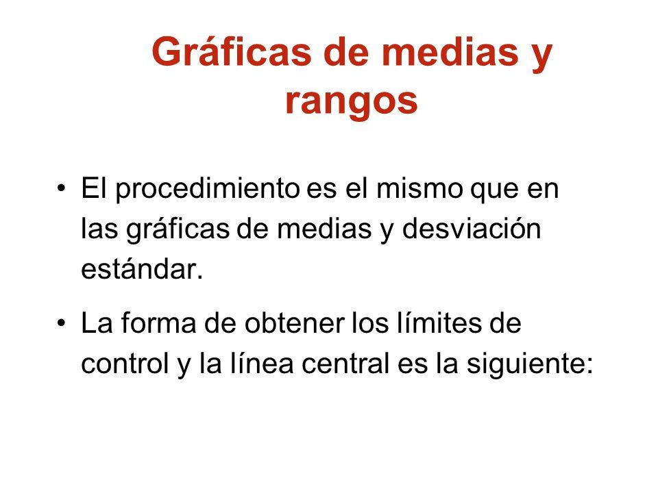 Gráficas de medias y rangos El procedimiento es el mismo que en las gráficas de medias y desviación estándar. La forma de obtener los límites de contr