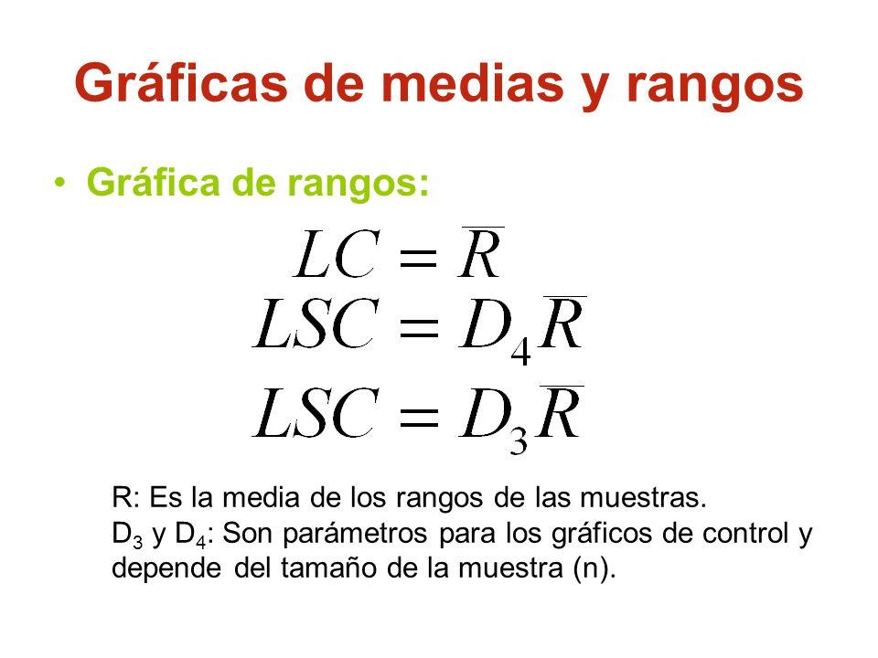 Gráfica de rangos: Gráficas de medias y rangos R: Es la media de los rangos de las muestras. D 3 y D 4 : Son parámetros para los gráficos de control y