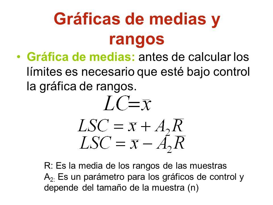 Gráfica de medias: antes de calcular los límites es necesario que esté bajo control la gráfica de rangos. Gráficas de medias y rangos R: Es la media d