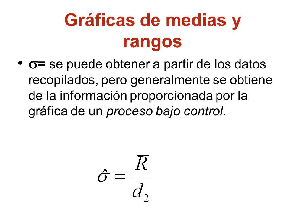 = se puede obtener a partir de los datos recopilados, pero generalmente se obtiene de la información proporcionada por la gráfica de un proceso bajo c