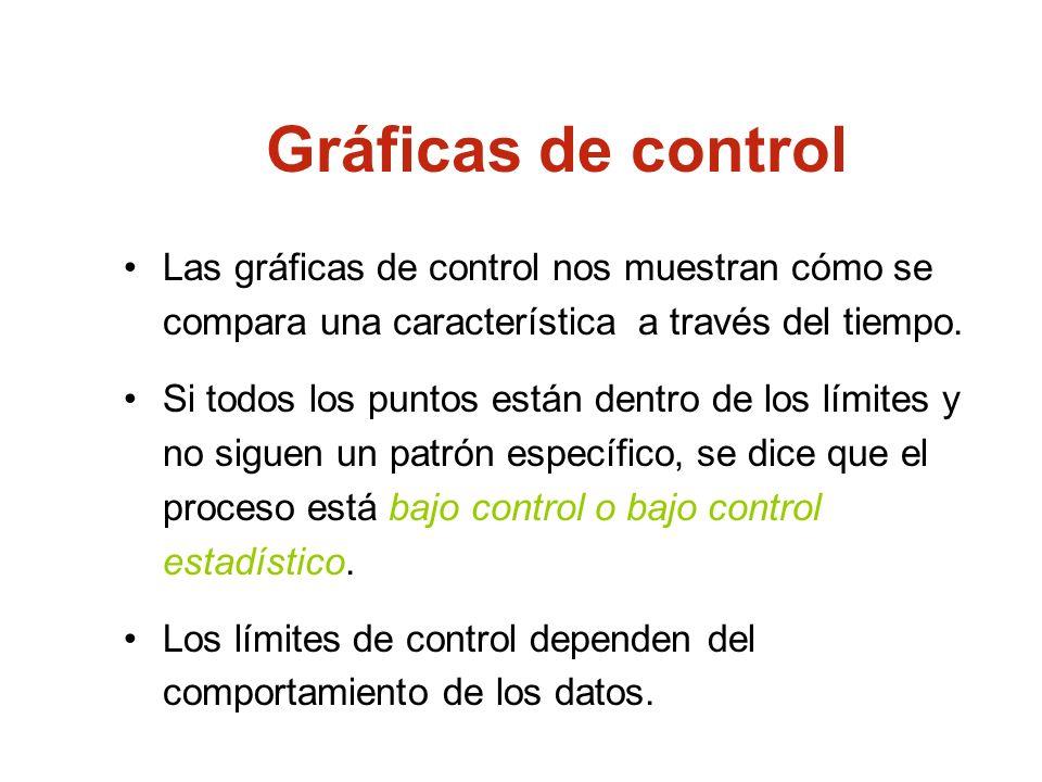 Las gráficas de control nos muestran cómo se compara una característica a través del tiempo. Si todos los puntos están dentro de los límites y no sigu