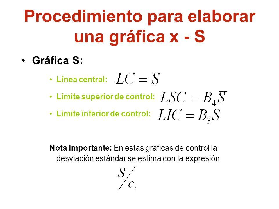 Gráfica S: Línea central: Límite superior de control: Límite inferior de control: Nota importante: En estas gráficas de control la desviación estándar