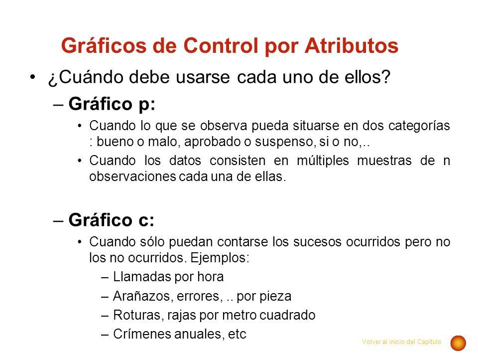 Gráficos de Control por Atributos ¿Cuándo debe usarse cada uno de ellos? –Gráfico p: Cuando lo que se observa pueda situarse en dos categorías : bueno