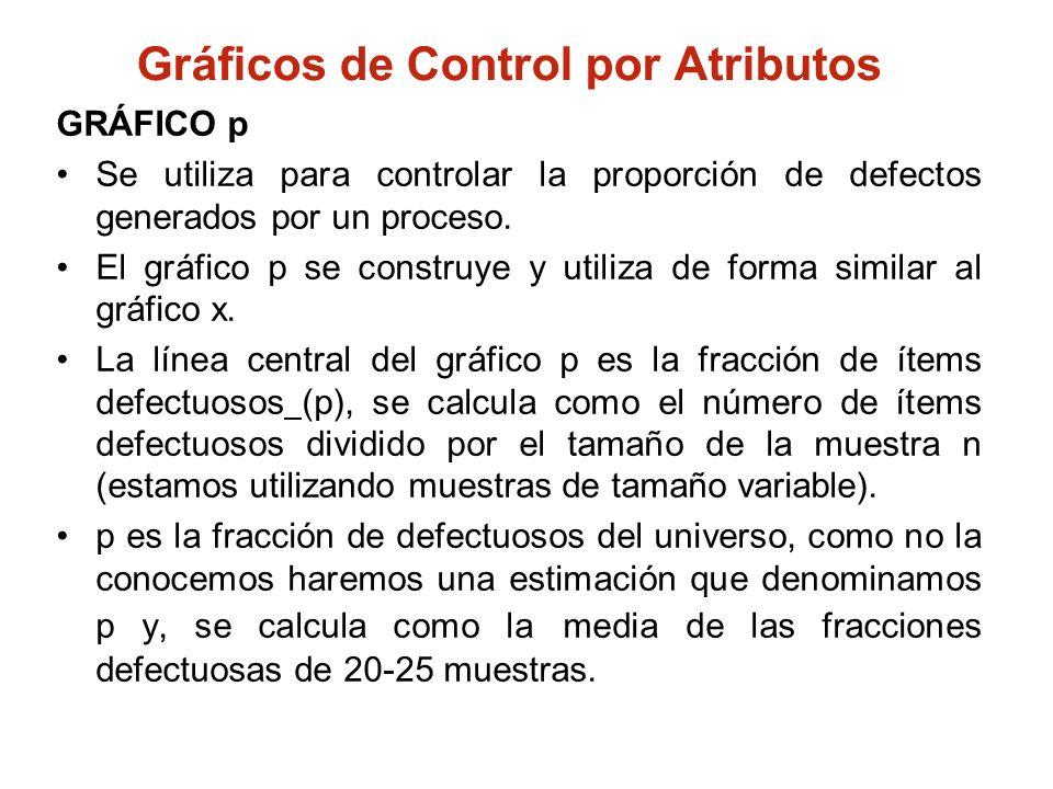 Gráficos de Control por Atributos GRÁFICO p Se utiliza para controlar la proporción de defectos generados por un proceso. El gráfico p se construye y