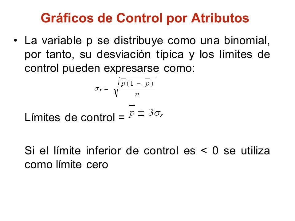 Gráficos de Control por Atributos La variable p se distribuye como una binomial, por tanto, su desviación típica y los límites de control pueden expre