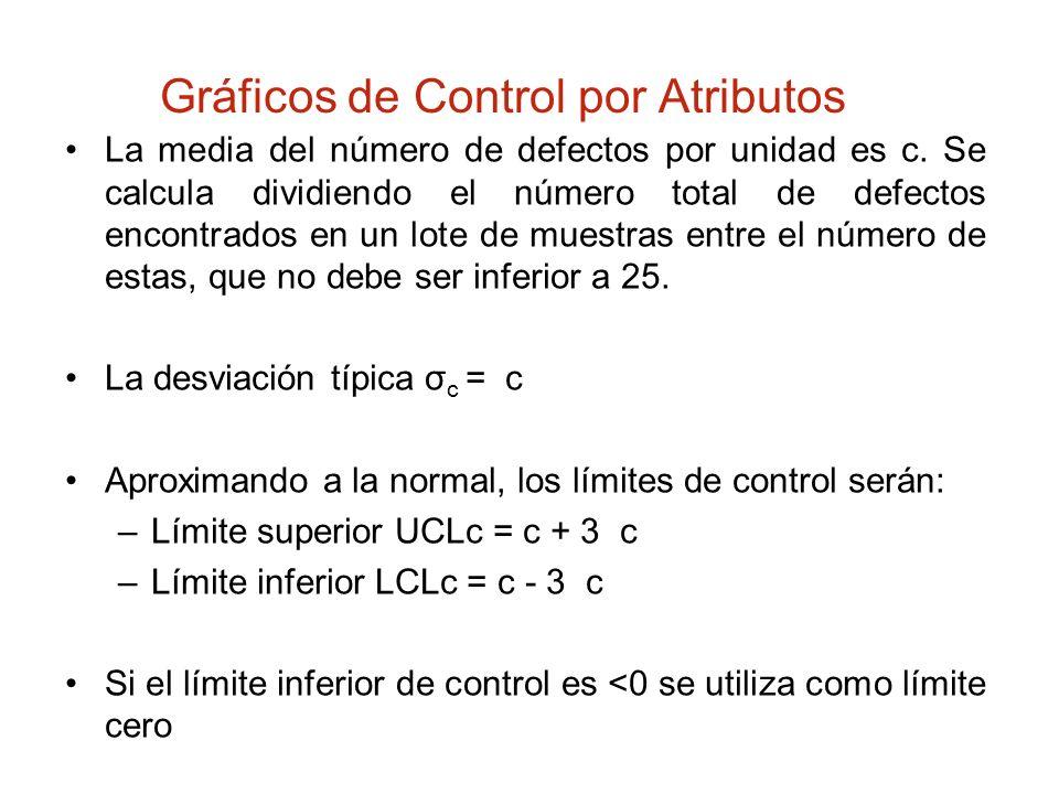 Gráficos de Control por Atributos La media del número de defectos por unidad es c. Se calcula dividiendo el número total de defectos encontrados en un