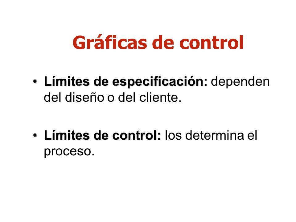 Límites de especificación:Límites de especificación: dependen del diseño o del cliente. Límites de control:Límites de control: los determina el proces