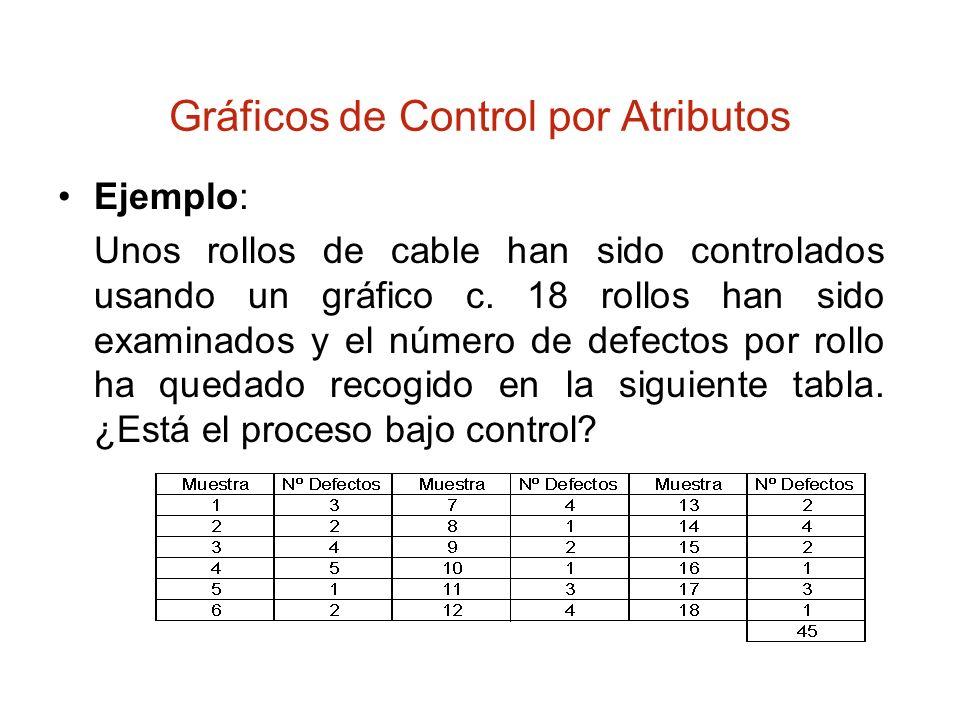 Gráficos de Control por Atributos Ejemplo: Unos rollos de cable han sido controlados usando un gráfico c. 18 rollos han sido examinados y el número de