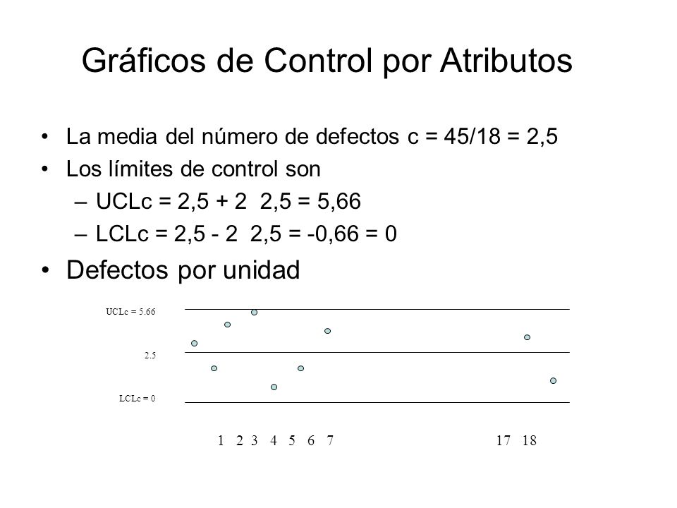 Gráficos de Control por Atributos La media del número de defectos c = 45/18 = 2,5 Los límites de control son –UCLc = 2,5 + 2 2,5 = 5,66 –LCLc = 2,5 -