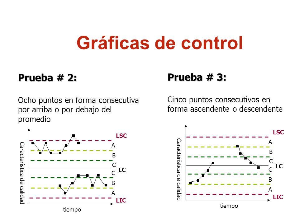 Gráficas de control Prueba # 2: Ocho puntos en forma consecutiva por arriba o por debajo del promedio Característica de calidad tiempo LSC LIC LC A B
