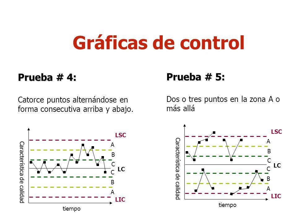 9 Gráficas de control Prueba # 6: Cuatro de cinco puntos consecutivos en la zona B o más allá Prueba # 7: Quince puntos consecutivos en la zona C Característica de calidad tiempo LSC LIC LC A B C C B A Característica de calidad tiempo LSC LIC LC A B C C B A