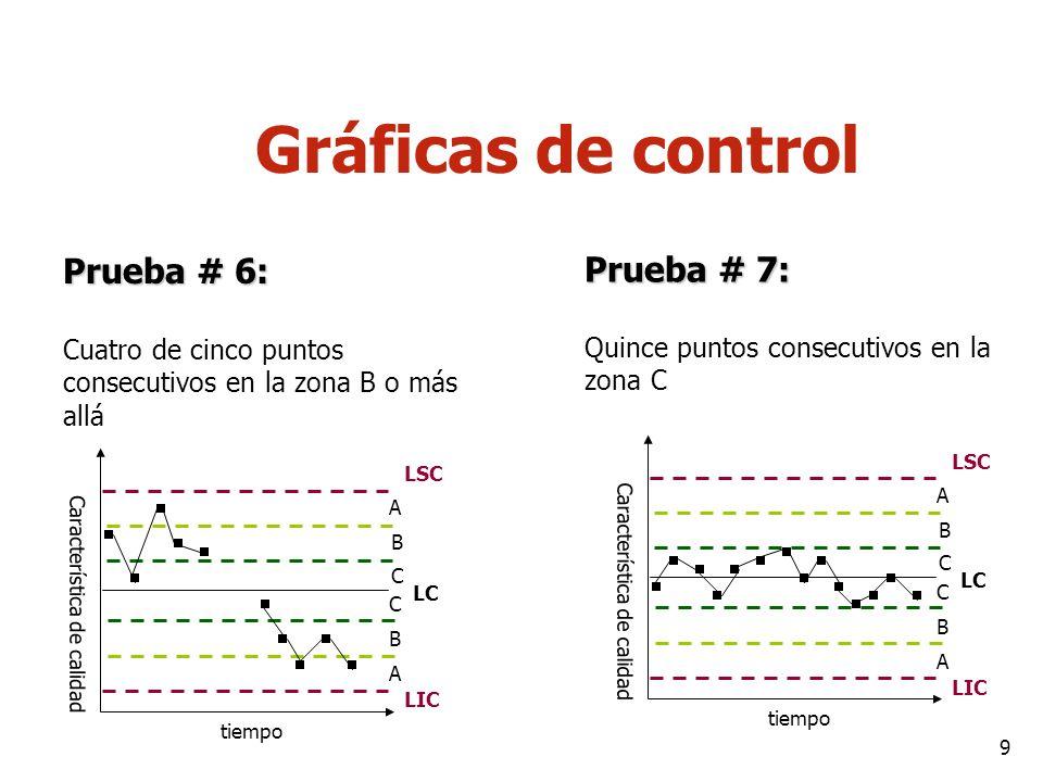 9 Gráficas de control Prueba # 6: Cuatro de cinco puntos consecutivos en la zona B o más allá Prueba # 7: Quince puntos consecutivos en la zona C Cara