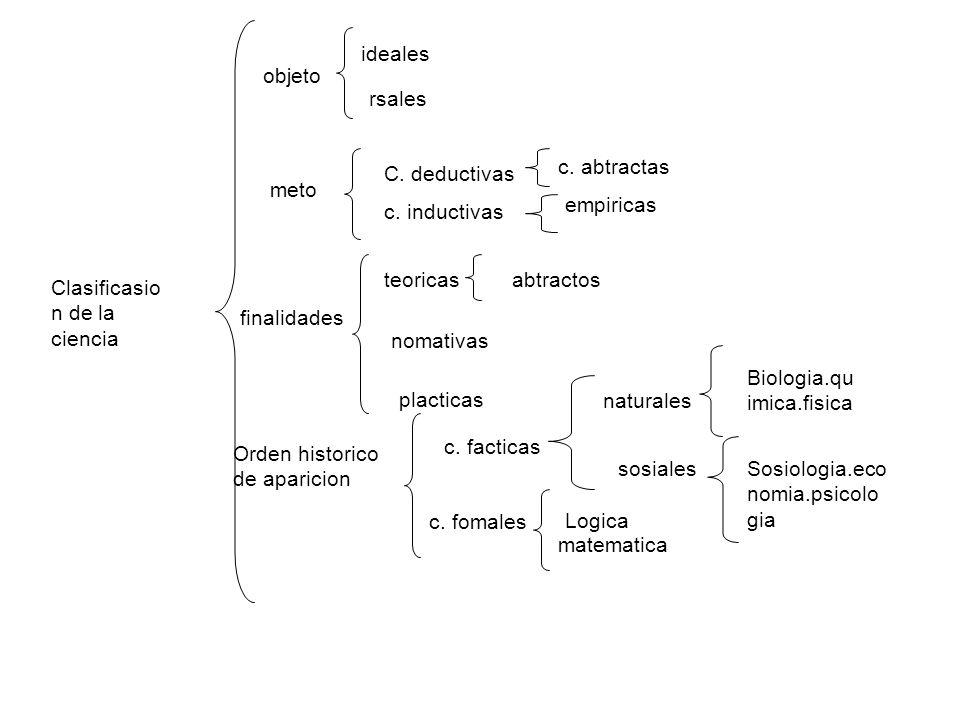 Clasificasio n de la ciencia objeto ideales rsales meto C. deductivas c. inductivas c. abtractas empiricas finalidades teoricas nomativas placticas ab